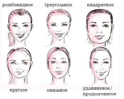 Варианты каре по типу лица